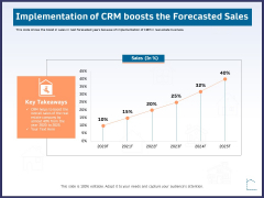 CRM Activities For Real Estate Implementation Of Crm Boosts The Forecasted Sales Portrait PDF