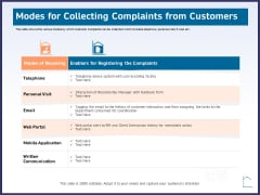 CRM Activities For Real Estate Modes For Collecting Complaints From Customers Icons PDF