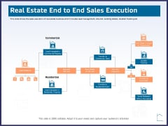 CRM Activities For Real Estate Real Estate End To End Sales Execution Infographics PDF