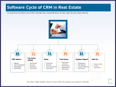 CRM Activities For Real Estate Software Cycle Of Crm In Real Estate Template PDF