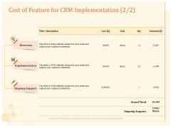CRM Consulting Cost Of Feature For CRM Implementation Cost Ppt Icon Picture PDF