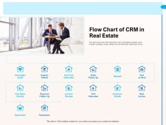 CRM For Realty Properties Flow Chart Of CRM In Real Estate Ppt Gallery PDF