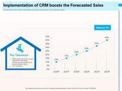 CRM For Realty Properties Implementation Of CRM Boosts The Forecasted Sales Ppt Inspiration Images PDF