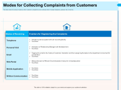 CRM For Realty Properties Modes For Collecting Complaints From Customers Ppt Slides Graphic Tips PDF