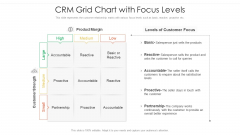 CRM Grid Chart With Focus Levels Ppt PowerPoint Presentation File Inspiration PDF