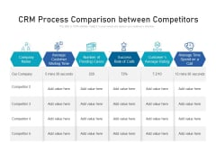 CRM Process Comparison Between Competitors Ppt PowerPoint Presentation Portfolio Themes PDF