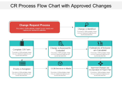 CR Process Flow Chart With Approved Changes Ppt PowerPoint Presentation Gallery Example Introduction PDF