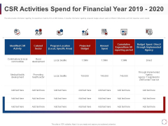 CSR Activities Company Reputation Management CSR Activities Spend For Financial Year 2019 2020 Ppt File Mockup PDF