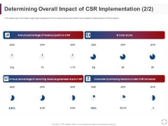 CSR Activities Company Reputation Management Determining Overall Impact Of CSR Implementation Elements PDF