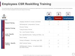 CSR Activities Company Reputation Management Employees CSR Reskilling Training Ppt Styles Skills PDF