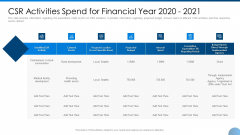 CSR Activities Spend For Financial Year 2020 2021 Ppt Infographic Template Example Topics PDF
