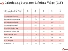 Calculating Customer Lifetime Value Clv Ppt PowerPoint Presentation Show Icon