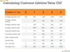 Calculating Customer Lifetime Value Clv Ppt Powerpoint Presentation Slides Aids