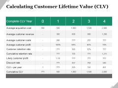 Calculating Customer Lifetime Value Clv Ppt PowerPoint Presentation Styles Good