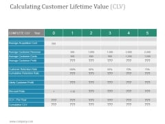 Calculating Customer Lifetime Value Clv Ppt PowerPoint Presentation Summary