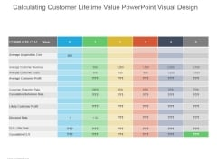 Calculating Customer Lifetime Value Ppt PowerPoint Presentation Introduction
