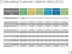 Calculating Customer Lifetime Value Ppt PowerPoint Presentation Templates