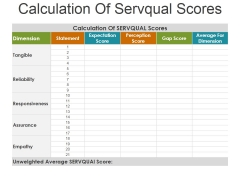 Calculation Of Servqual Scores Ppt Powerpoint Presentation Outline Format