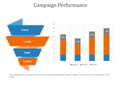 Campaign Performance Ppt PowerPoint Presentation Outline