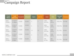 Campaign Report Ppt PowerPoint Presentation Example File