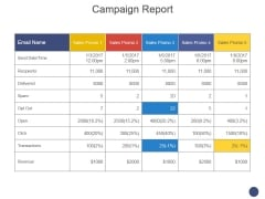 Campaign Report Ppt PowerPoint Presentation Portfolio Visuals