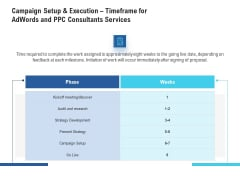 Campaign Setup And Execution Timeframe For Adwords And PPC Consultants Services Demonstration PDF