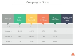 Campaigns Done Ppt PowerPoint Presentation Designs