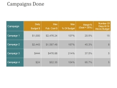 Campaigns Done Ppt PowerPoint Presentation Ideas Images