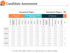 Candidate Assessment Ppt PowerPoint Presentation Pictures Outfit