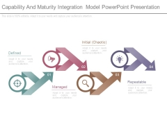 Capability And Maturity Integration Model Powerpoint Presentation