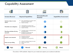 Capability Assessment Ppt PowerPoint Presentation Ideas Visual Aids