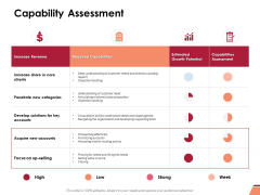 Capability Assessment Ppt PowerPoint Presentation Pictures