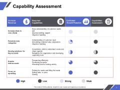 Capability Assessment Ppt PowerPoint Presentation Slides Show