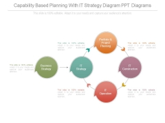 Capability Based Planning With It Strategy Diagram Ppt Diagrams
