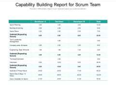 Capability Building Report For Scrum Team Ppt PowerPoint Presentation Gallery Display PDF