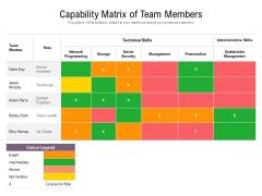 Capability Matrix Of Team Members Ppt PowerPoint Presentation Gallery Deck PDF