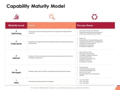 Capability Maturity Model Ppt PowerPoint Presentation File Designs Download
