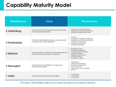 Capability Maturity Model Ppt PowerPoint Presentation Portfolio Tips