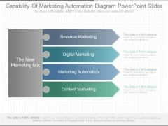 Capability Of Marketing Automation Diagram Powerpoint Slides
