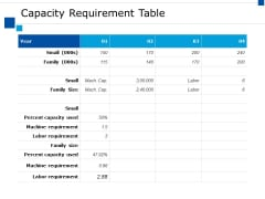 Capacity Requirement Table Ppt PowerPoint Presentation Infographic Template Portrait