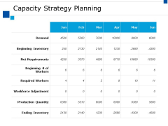 Capacity Strategy Planning Ppt PowerPoint Presentation Summary Influencers