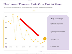 Capital Consumption Adjustment Fixed Asset Turnover Ratio Over Past 10 Years Graphics PDF