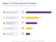 Capital Consumption Adjustment Impact Of Fixed Capital Evaluation Themes PDF