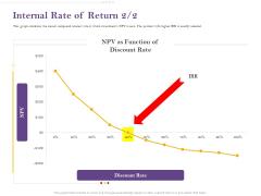 Capital Consumption Adjustment Internal Rate Of Return Themes PDF