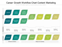 Career Growth Workflow Chart Content Marketing Ppt PowerPoint Presentation File Tips PDF