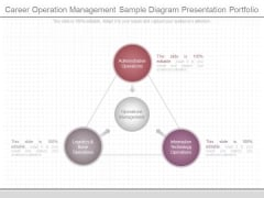 Career Operation Management Sample Diagram Presentation Portfolio