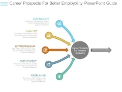 Career Prospects For Better Employbility Powerpoint Guide