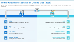 Case Competition Petroleum Sector Issues Future Growth Prospective Of Oil And Gas 2030 Ppt Infographic Template Layout Ideas PDF