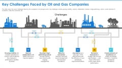 Case Competition Petroleum Sector Issues Key Challenges Faced By Oil And Gas Companies Ppt Inspiration Graphics PDF