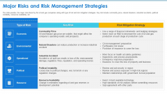 Case Competition Petroleum Sector Issues Major Risks And Risk Management Strategies Ppt Gallery Portfolio PDF